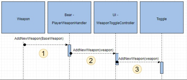 WeaponCollissionProcess